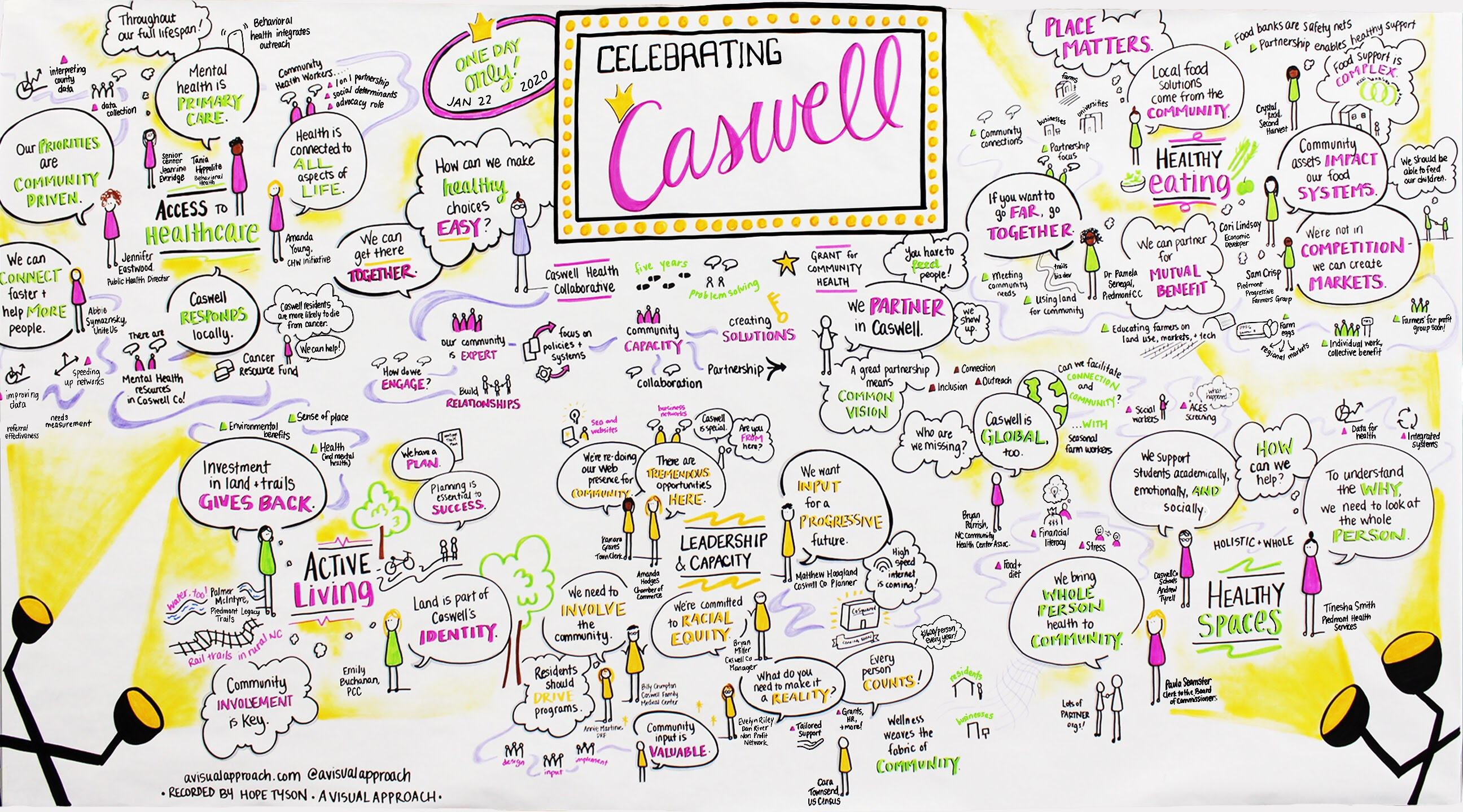 Graphic recording from Celebrating Caswell 2020